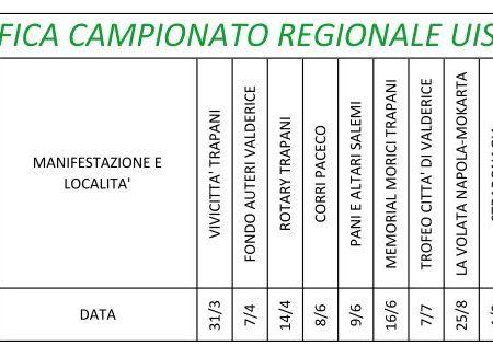 Classifica Campionato Regionale UISP 2019 – Paceco